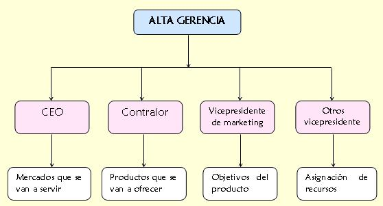 la gerencia de marketing: