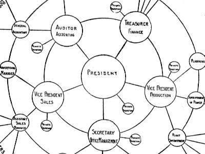 complex org chart akba greenw co