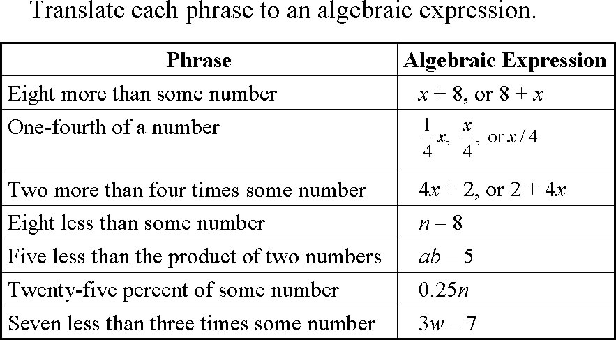introductory algebra  introduction to real numbers and