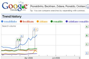 Google search trends for popular footballers