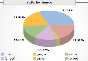 Breakup of Search engines that refer visitors to Footsteps on Clouds
