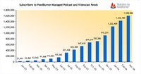 Feedburner Podcasting Market Report