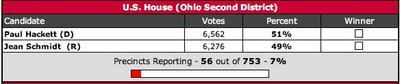 Ohio Results