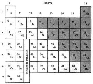 las columnas reciben el nombre de grupos o familias los elementos de un grupo poseen todas las propiedades fsicas y qumicas muy parecidas - Tabla Periodica Con Nombres Hd
