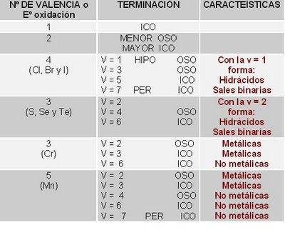 Formulacin y nomenclatura de compuestos inorgnicos quimica debemos realizar una diferenciacin de estas terminaciones para aquellos elementos que poseen ms de 2 valencias o estados de xidacin urtaz Gallery
