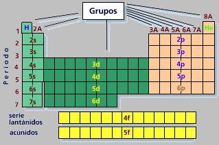 clasificacin de los elementos qumicos - Tabla Periodica De Grupos