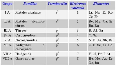 Qumica 2 medio tabla peridica actual p urtaz Images