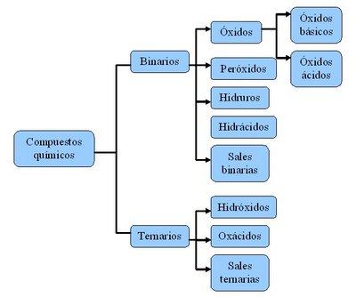 Qumica 2 medio nomenclatura inorgnica compuestos binarios urtaz Images