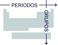 Qumica 2 medio tabla peridica actual en 18 columnas o familias las cuales se ordenan en grupos 8 grupos a y 8 grupos b urtaz Gallery