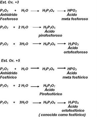 Química 2º Medio: Nomenclatura Inorgánica: Compuestos ternarios