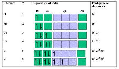 qumica 2 medio configuracin electrnica