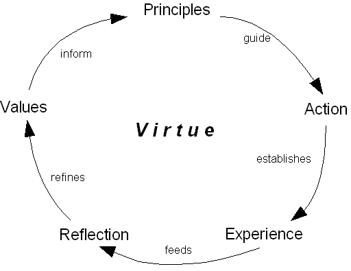 an analysis of the virtue Rosalind hursthouse, on virtue ethics oxford: oxford university press,1999 pp x,275 reviewedbygilbertharman,departmentofphilosophy,princetonuniver.