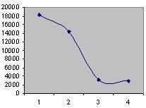график, показывающий изменение размера хтмл-файла