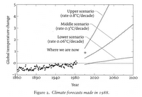 climate change graph