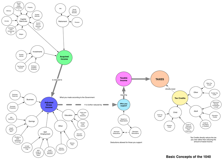 1040 Tax Form Re Design Concept Map Created With Daniel Ryan