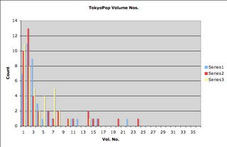 TokyoPop vol counts