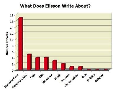 Post Summary Chart
