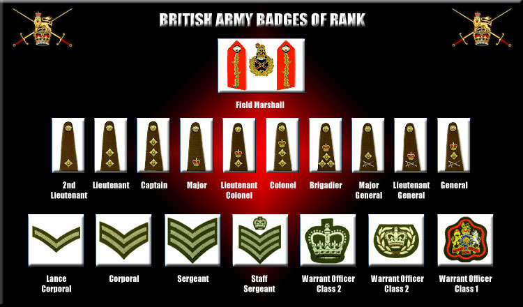british armed forces ranks