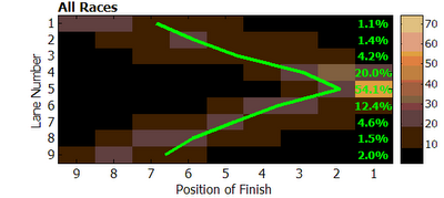 Position of finish versus lane: all races at 2006 world flatwater canoe-kayak world championships