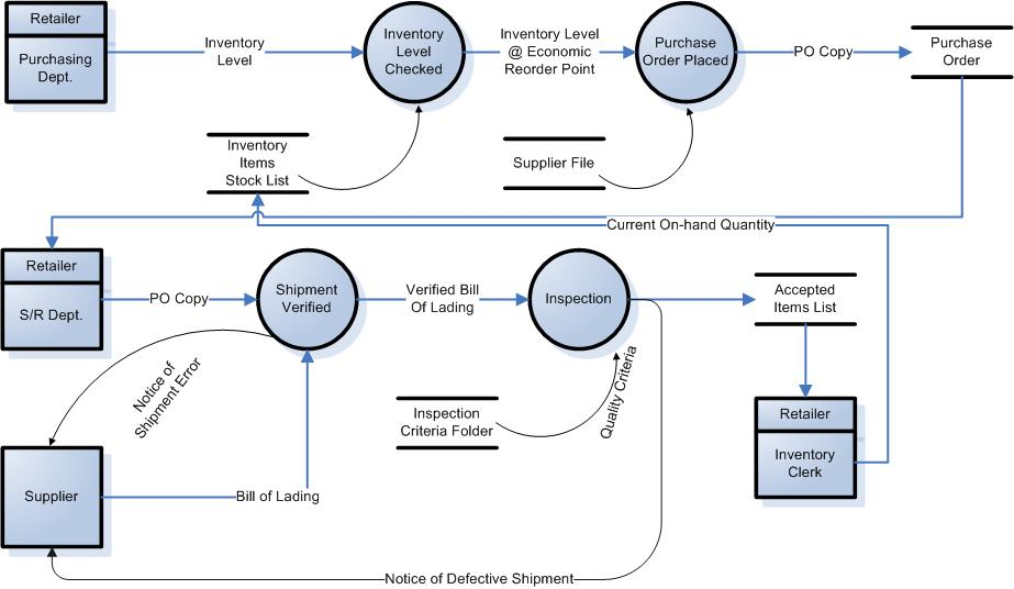 data flow diagram of inventory system of starbucks This chapter explains the details of the enterprise business modeling plan, which provides a high level overview of the enterprise at.