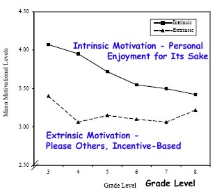 intrinsic motivation for middle school students 7th and 8th grade middle school students who were identified as students who lacked motivation the children's academic intrinsic motivation inventory (caimi) (gottfried.