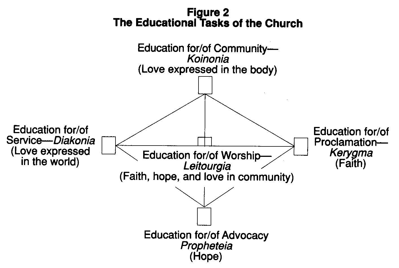 Christian Education Dissertation