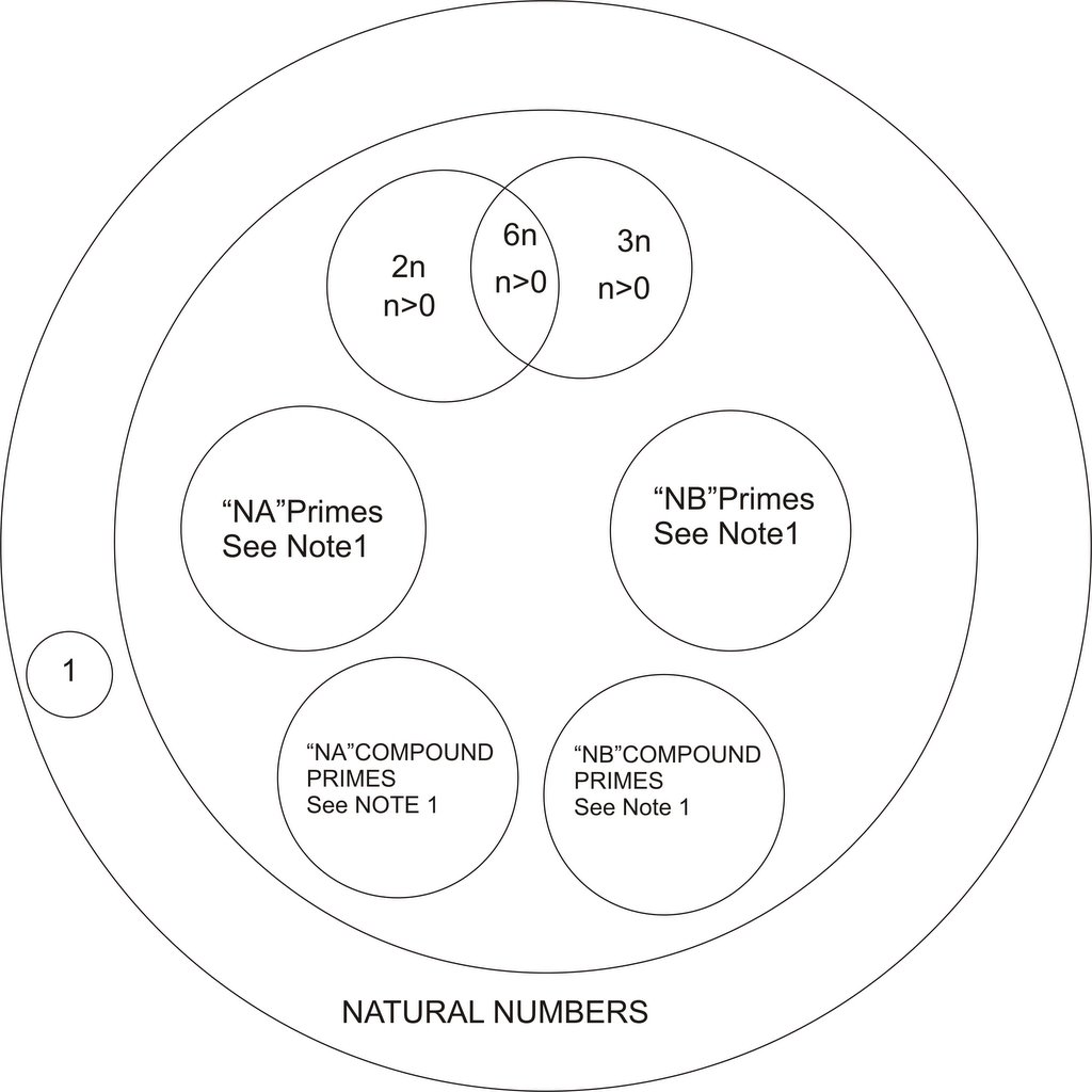 Prime numbers venn diagram of natural numbers note 1 a symbols nn1n2 represent positive integers 0 b na primes refers to 6na 1 type primes with na having pooptronica Gallery