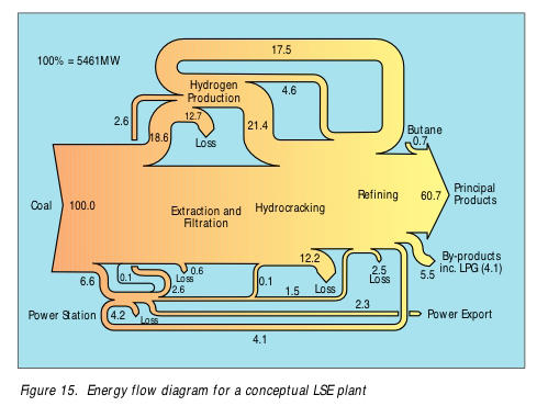 Peak Oil Debunked  Energy Flow Diagrams