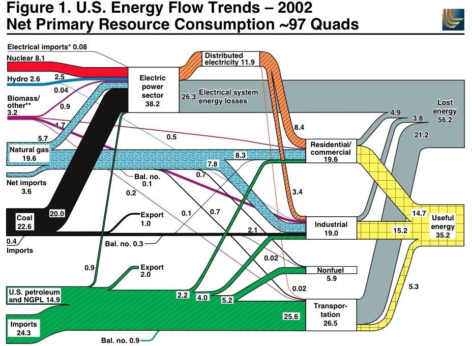 Peak Oil Debunked 94 Energy Flow Diagrams