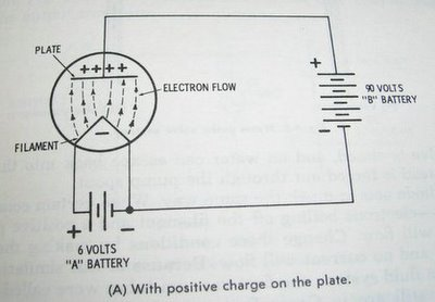 How tubes work