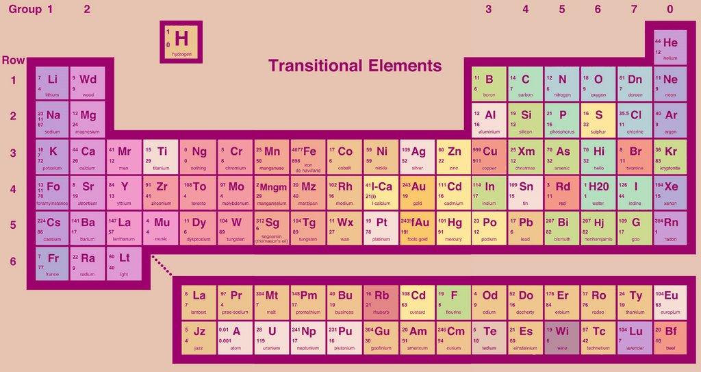 Element Abbreviations Quiz  Sporcle