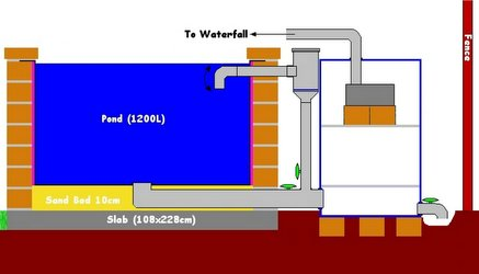 Pond plumbing plans new member comments for Make your own pond filter box