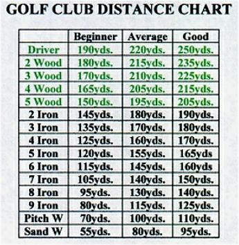 Decisive image for printable golf club distance chart
