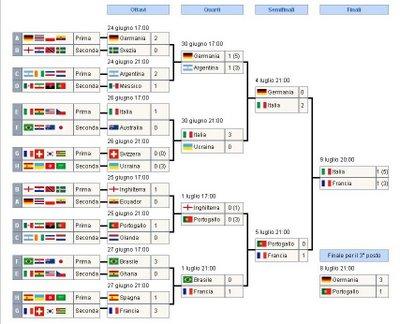 francia vinto peggiore