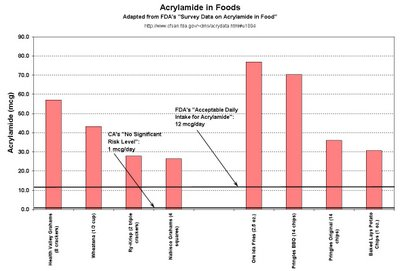Acrylamide in Foods