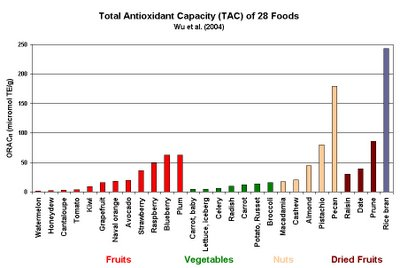 Antioxidants in Selected Foods - Click for larger.
