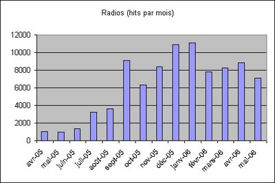 stats radios