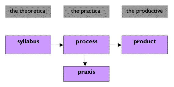 a model for critical thinking within the context of curriculum as praxis Psychiatric nursing: bachelor of psychiatric nursing is considered within the context of their of analytical and critical thinking based on praxis.