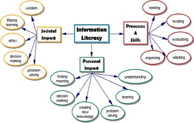 relation of computer literacy to students Information and computer literacy of high school students on finding out the information and computer literacy of literacy is related to information.