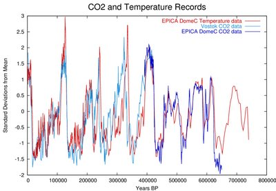Oxygen Isotope as a proxy for atmospheric CO2 over 800,000 years.