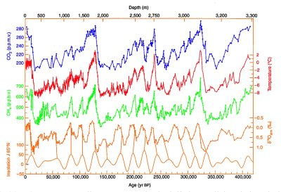 Graph taken from Vostok ice cores showing various gas levels, temperature, over 400,000 years.