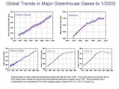 Greenhouse gas plotted over 30ish years. What a waste of time.
