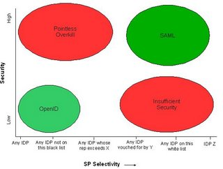 Paul Madsen illustrates the relation between OpenId and SAML