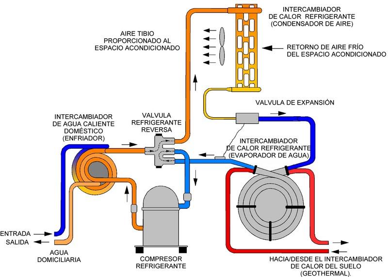 Instalaciones de la vivienda instalaci n de la calefacci n for Calefaccion bomba de calor radiadores