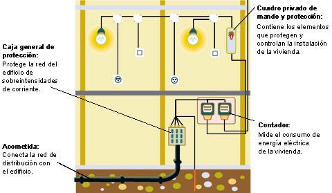 Instalaciones de la vivienda april 2006 - Instalacion de electricidad ...