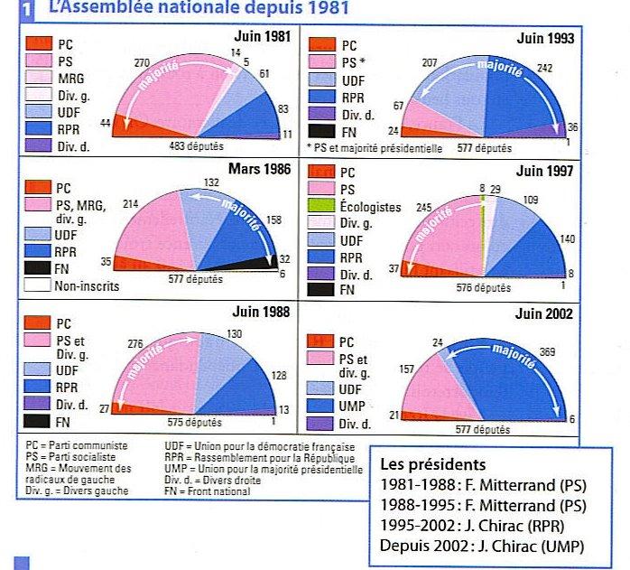 scrutin proportionnel et majoritaire dissertation