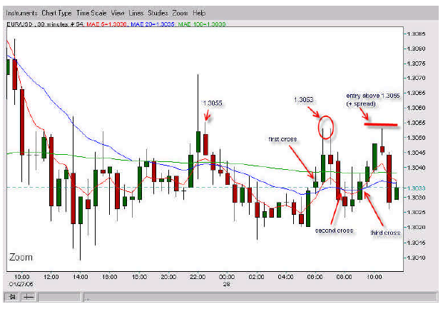 A minus b trading strategy dat