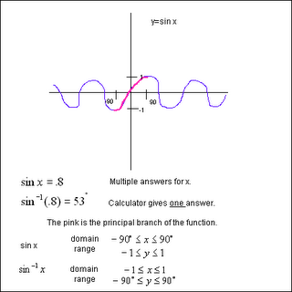 how to find domain and range of inverse trigonometric functions