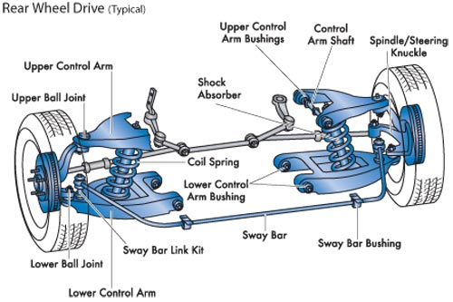 Urinary System Study Guide moreover 231483541140 besides 495084 Viper 5901  plete Diy Guide further 4rdkp Citroen Relay Hi Anybody Tell Right Route likewise Carburetor Assembly. on nissan diagram