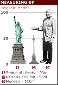 proposed Mandela statue for Port Elizabeth